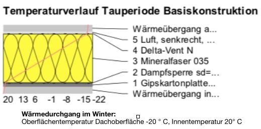 Temperaturverlauf Tauperiode Basiskonstruktion