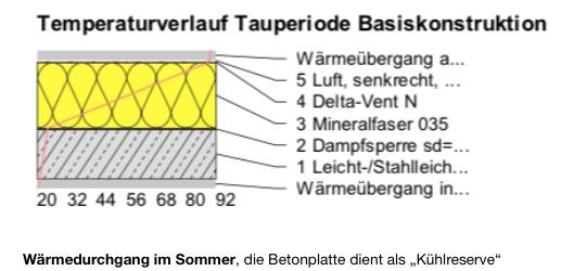 Temperaturverlauf Tauperiode Basiskonstruktion 3